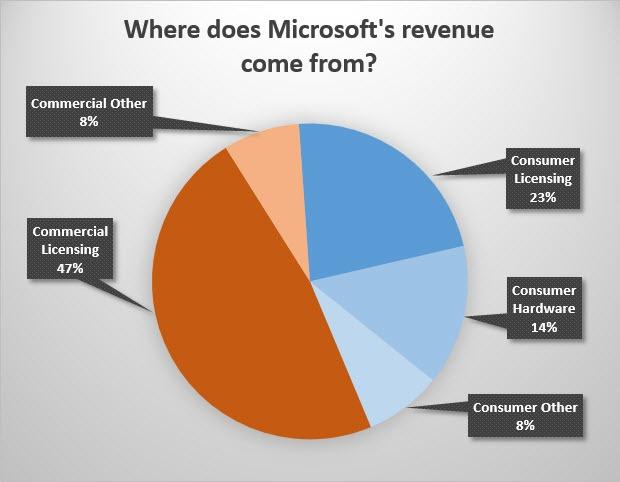 最赚钱的业务_美图的APP终于开始挣钱 却损失了3400万忠实用户